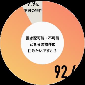 置き配可能・不可能どちらの物件に住みたいですか?可能な物件92.4%