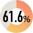 61.6%